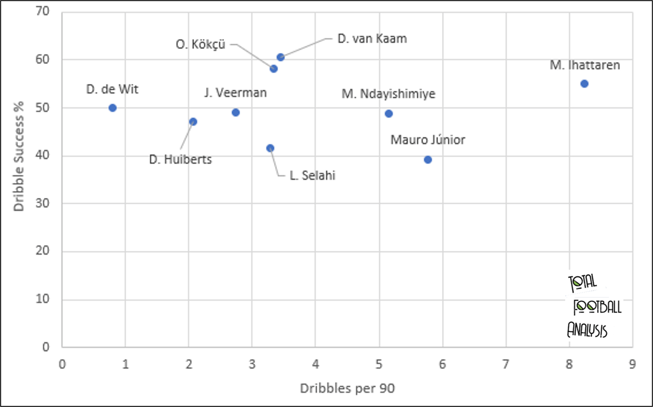 Identifying the best young creative midfielders in the Eredivisie - data analysis statistics