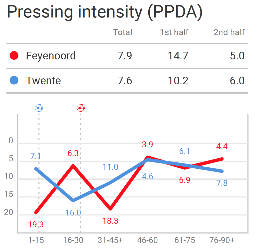Eredivisie 2020/21: Feyenoord vs Twente - tactical analysis