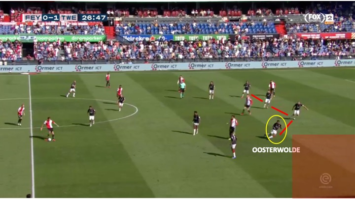 Eredivisie 2020/21: Feyenoord vs Twente - tactical analysis tactics