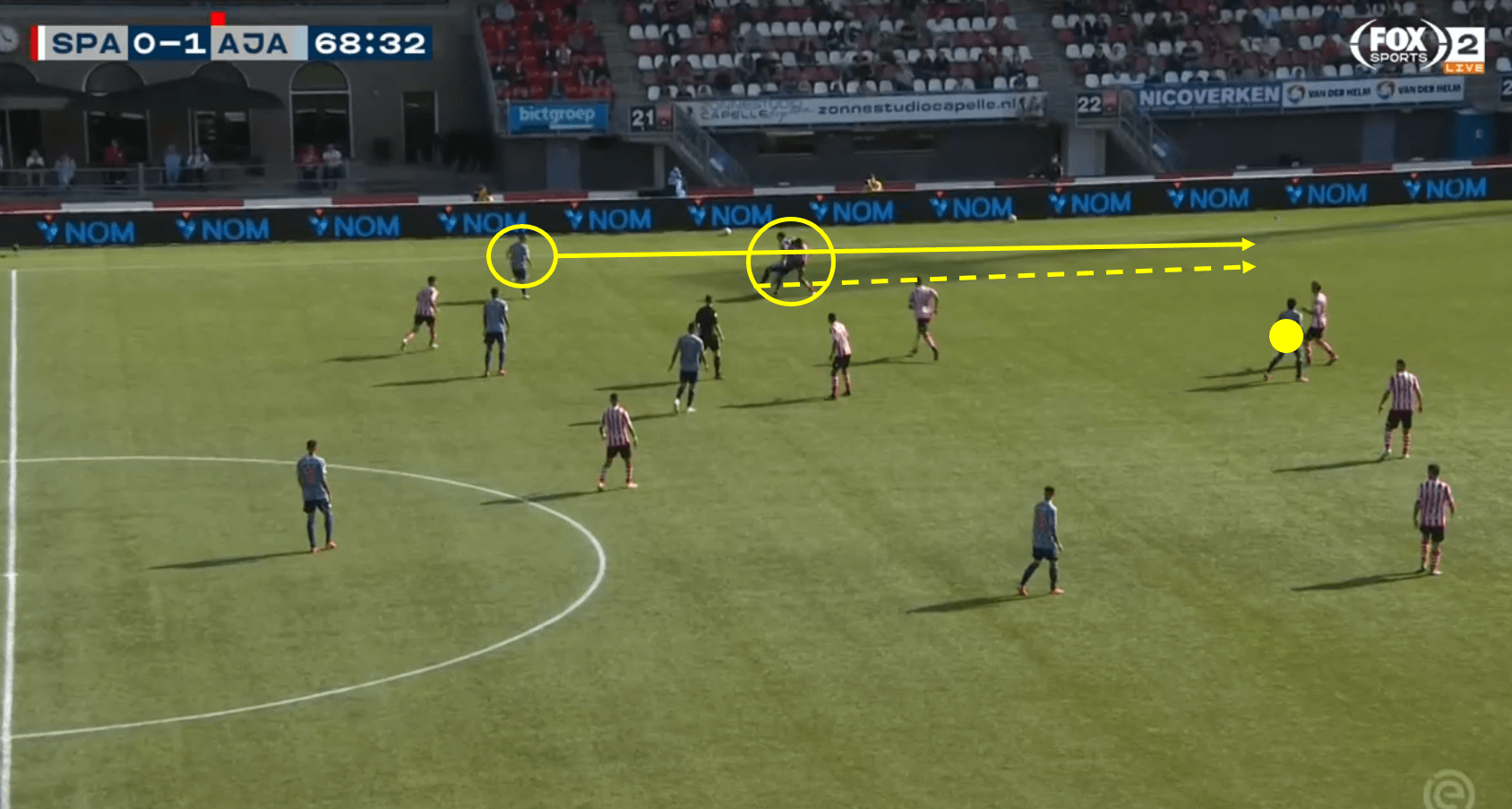 Eredivisie 2020/21: Sparta Rotterdam vs Ajax – Tactical Analysis Tactics