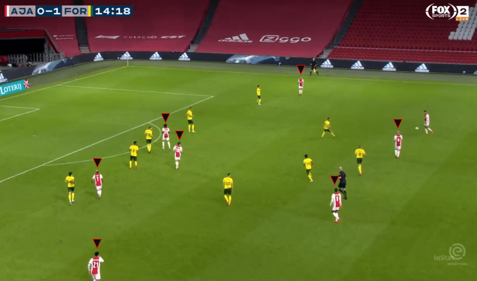 Eredivisie 2020/21: Ajax vs Fortuna Sittard – Tactical Analysis tactics