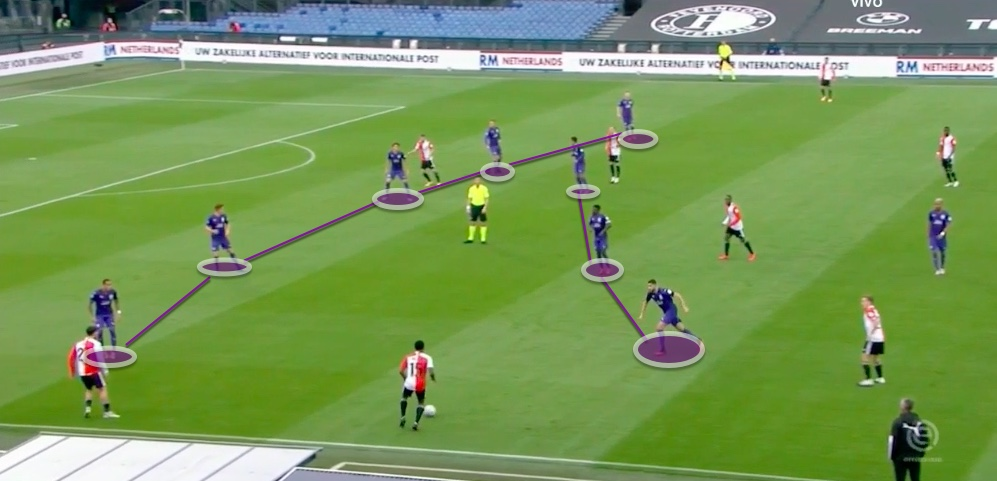 Eredivisie 20/21: Feyenoord vs Groningen - tactical analysis tactics