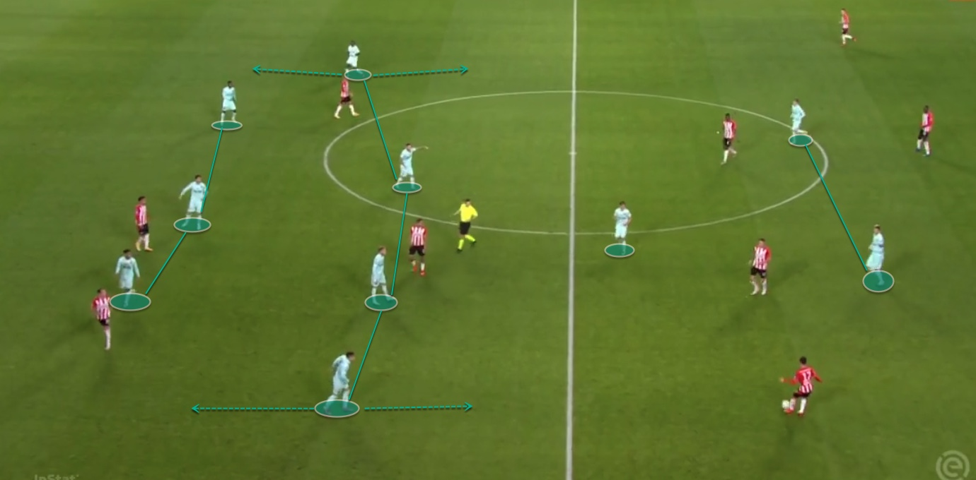 Eredivisie 20/21: PSV vs ADO Den Haag - tactical analysis tactics